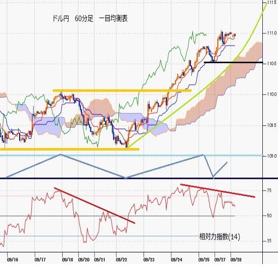 ドル円見通し 米長期債利回り上昇を見て4日連続陽線で続伸、111円台到達(21/9/28)