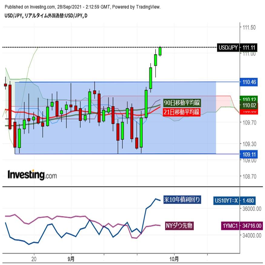 ドル円111円台前半、米長期金利上昇受け約3か月ぶりの高値圏で推移 (9/28午前)