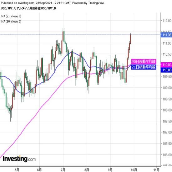 ドルは年初来高値が視界内、攻防を注視(9/28夕)