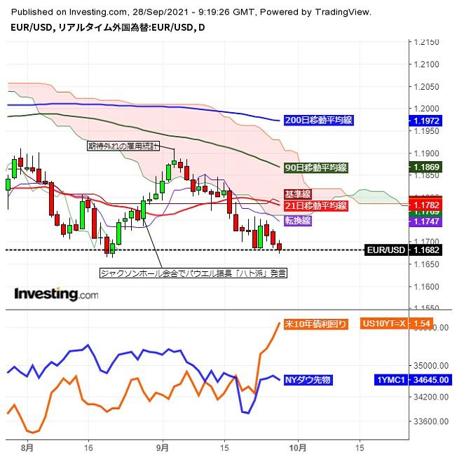 ユーロドル1.16台後半、株安米長期金利高で年始来安値に接近