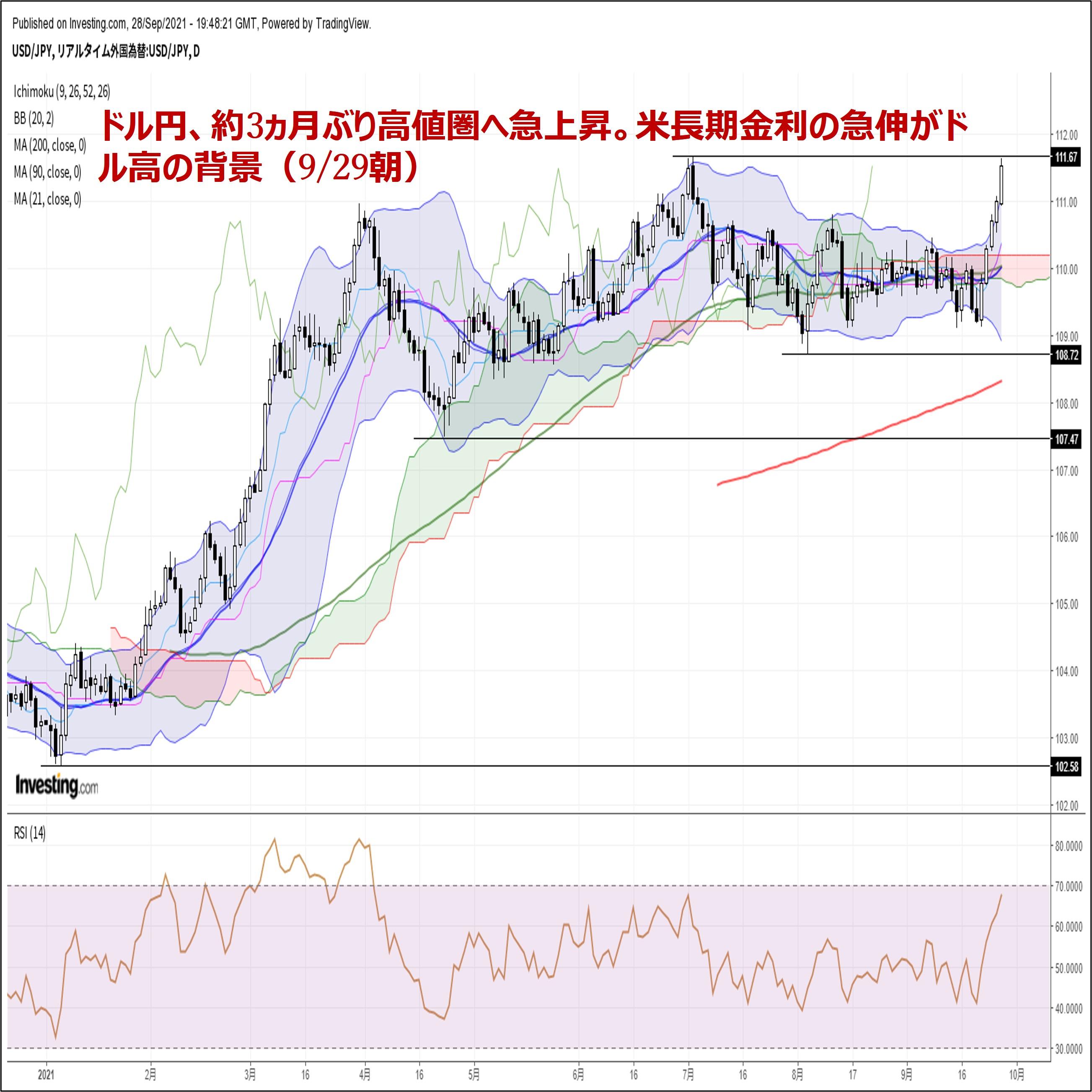 ドル円、約3ヵ月ぶり高値圏へ急上昇。米長期金利の急伸がドル高の背景