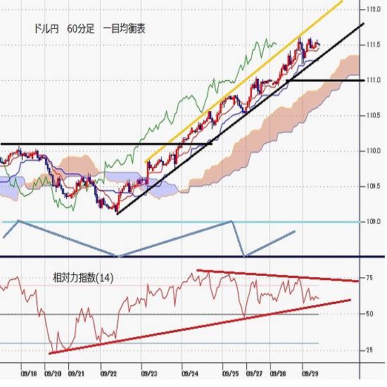 ドル円見通し 7月2日高値に迫る、米長期債利回り続伸でドル全面高の様相(21/9/29)