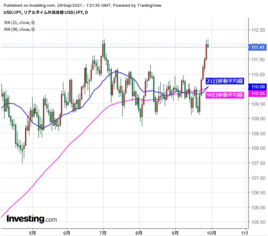 ドル高基調継続だが、調整の動きにも要注意(9/29夕)