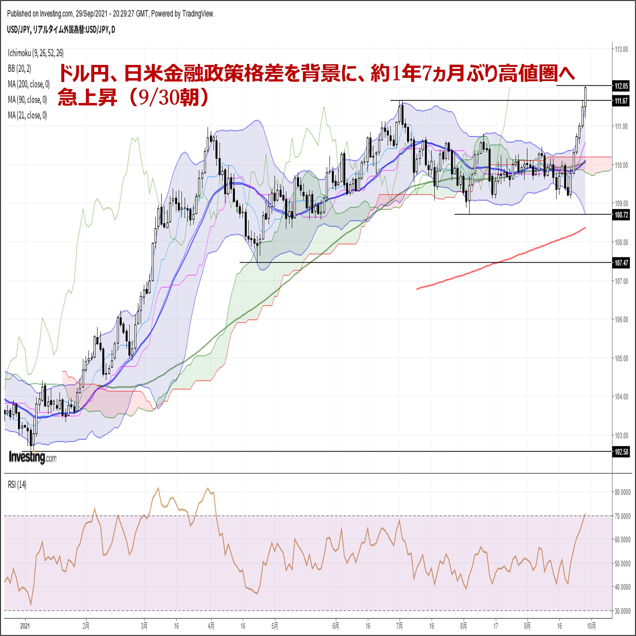 ドル円、日米金融政策格差を背景に、約1年7ヵ月ぶり高値圏へ急上昇(9/30朝)