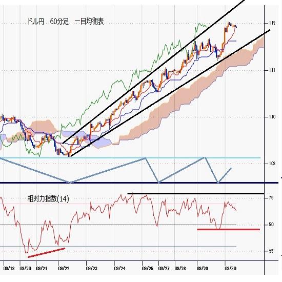 ドル円見通し 2020年2月以来の112円台到達、ダブル天井破りによる続伸(21/9/30)