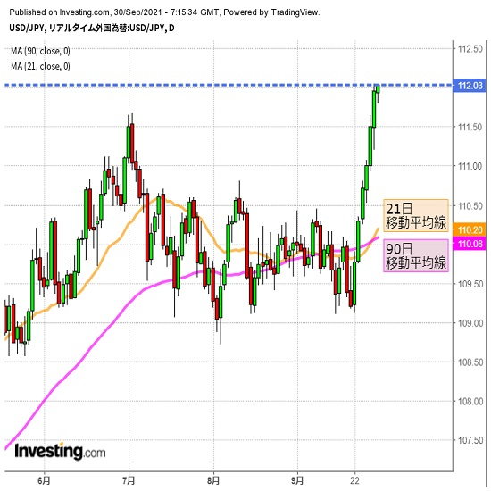 ドル高継続か、昨年そして19年高値も視界内(9/30夕)