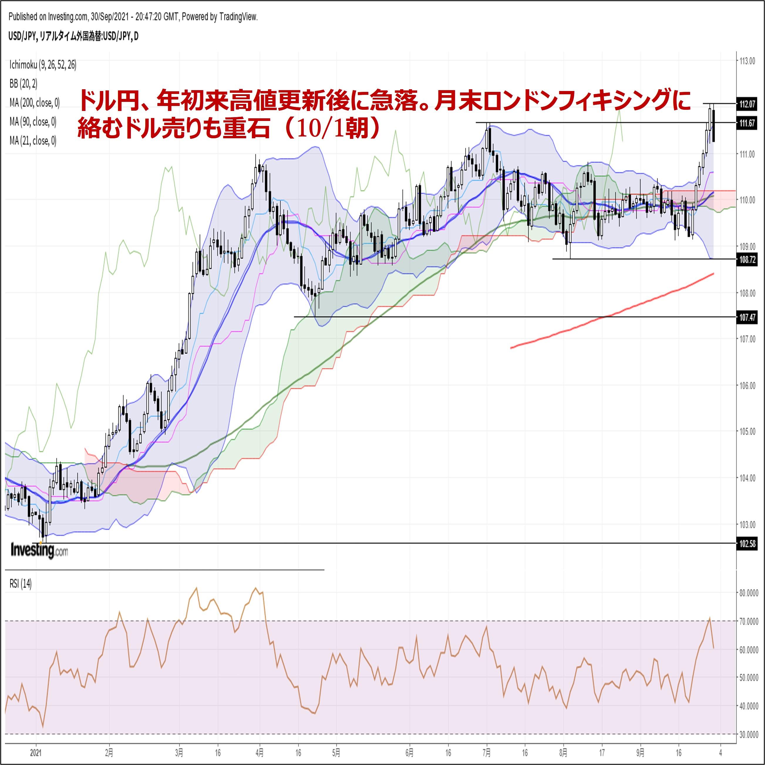 ドル円、年初来高値更新後に急落。月末ロンドンフィキシングに絡むドル売りも重石(10/1朝)