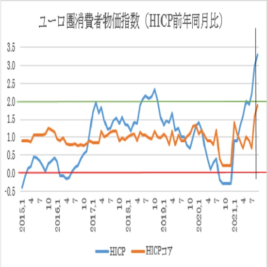 ユーロ圏9月消費者物価指数の(HICP)予想(21/10/1)