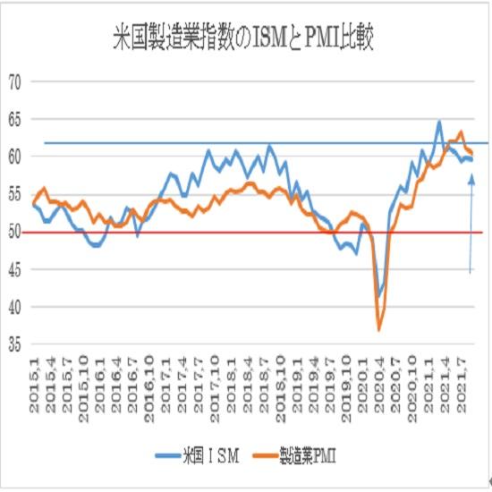 米9月ISM製造業景況指数の予想(21/10/1)