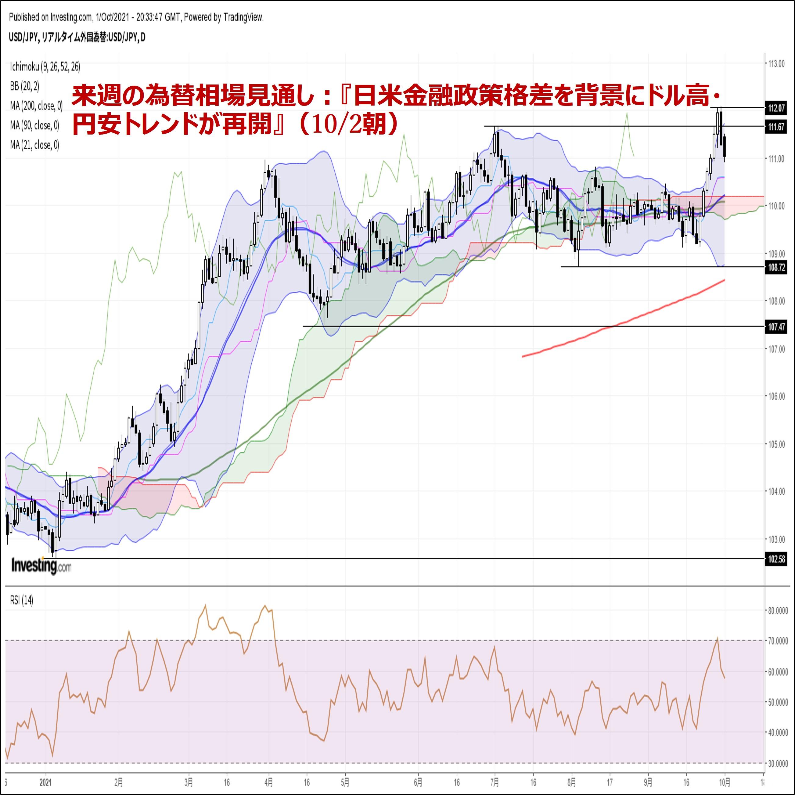 来週の為替相場見通し:『日米金融政策格差を背景にドル高・円安トレンドが再開』(10/2朝)