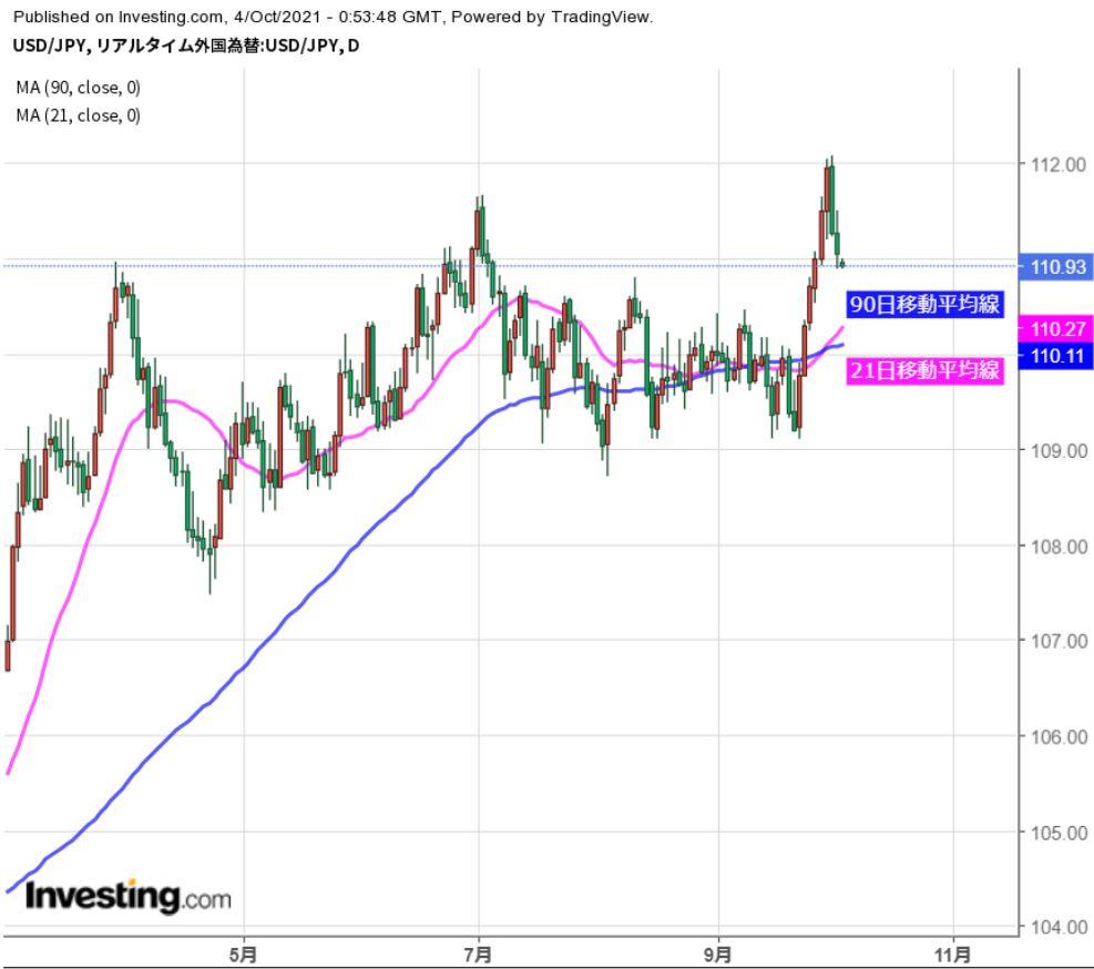 ドル高基調継続するも、短期は下押しに要注意(週報10月第1週)