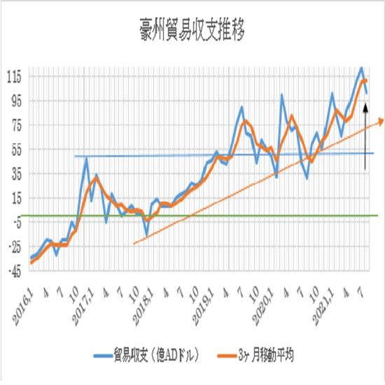 オーストラリアの8月貿易収支の予想(21/10/4)