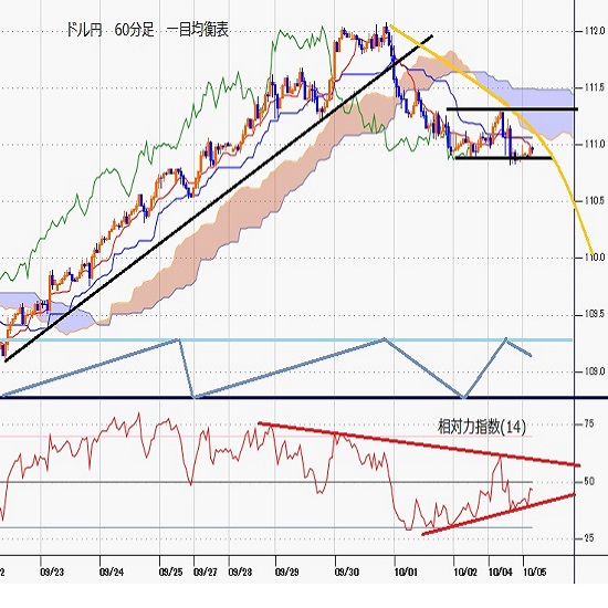 ドル円見通し 9月30日以降の安値を更新、米国株安とドル安感が強まる(21/10/5)