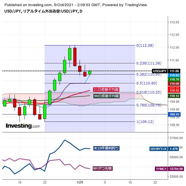 ドル円111円台、日経平均大幅続落の中、小幅反発(10/5午前)