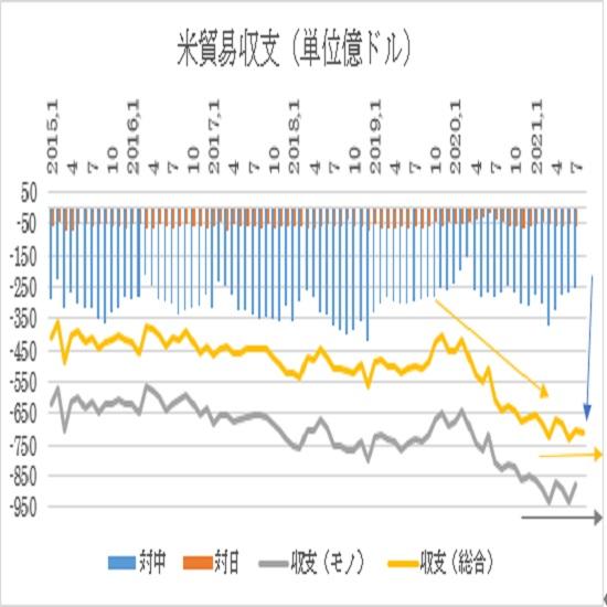 アメリカ8月貿易収支予想(21/10/5)