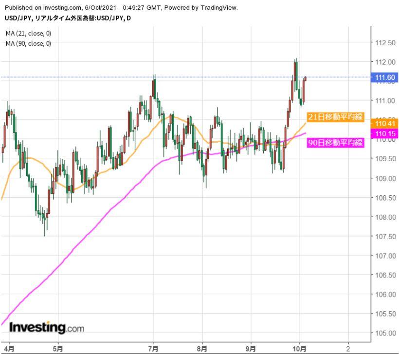 ドルは再び上昇基調に、112円トライも視界内か(10/6夕)