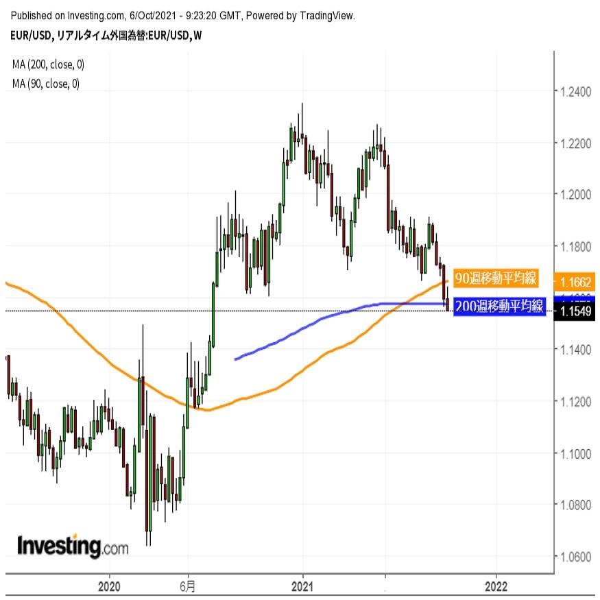ユーロドル1.15台半ば、年初来安値を更新しユーロの下げ再開 (10/6夕)