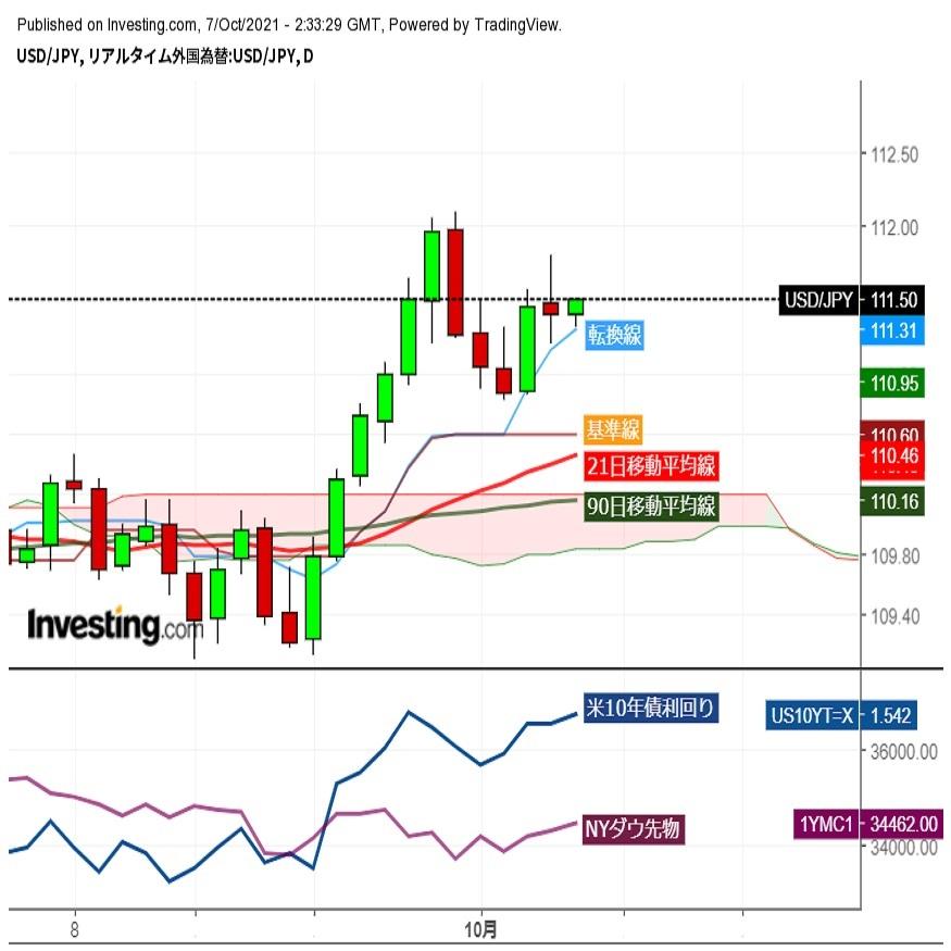 ドル円111円前半での小動き、米デフォルトリスク遠のき株価は堅調推移 (10/7午前)