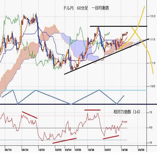 ドル円見通し 米長期債利回り上昇とリスクオンで111円台中盤へ戻す(21/10/8)