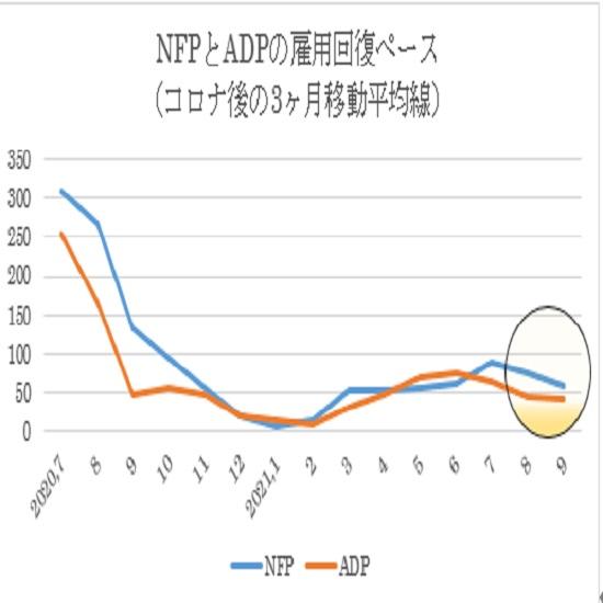 米9月失業率関連指標の予想(21/10/8)