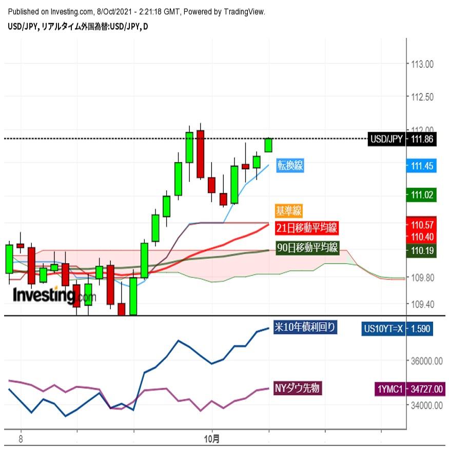 ドル円上昇再開、リスク選好の回復と米長期金利上昇で (10/8午前)
