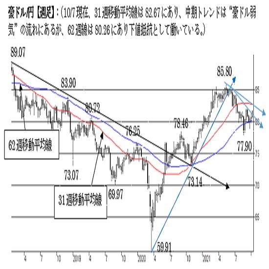 豪ドル/円、上値余地を探る動き。82円台に強い上値抵抗あり。中期は弱気。