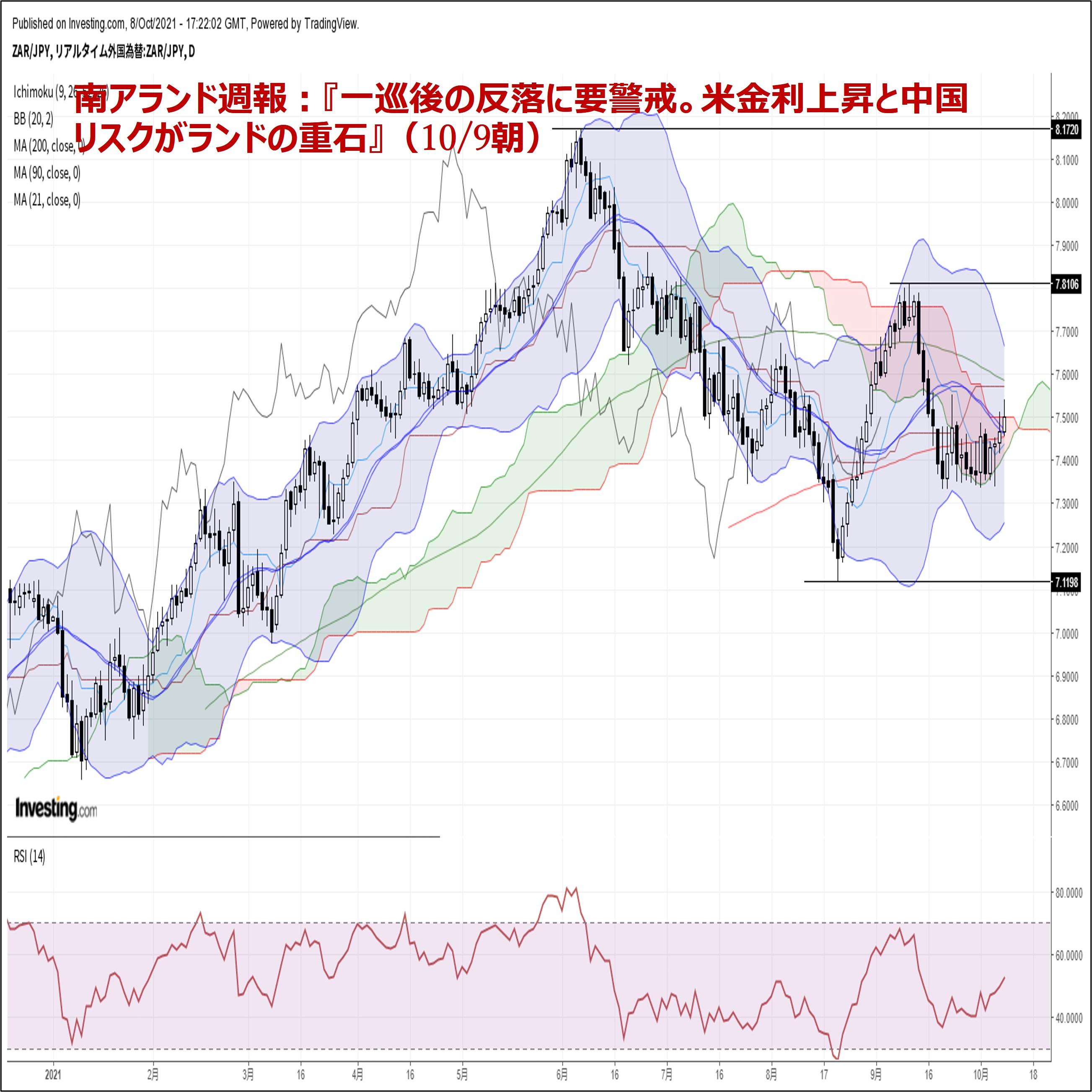 『一巡後の反落に要警戒。米金利上昇と中国リスクがランドの重石』