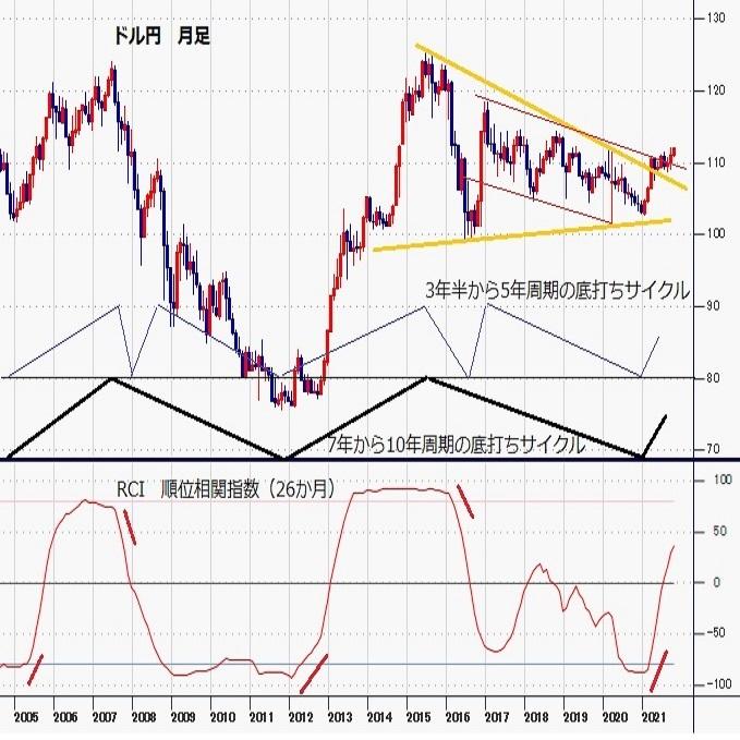 ドル円見通し 年初来最高値更新、パンデミック前の天井を超えて中長期的な上昇感強まる(週報10月第2週)