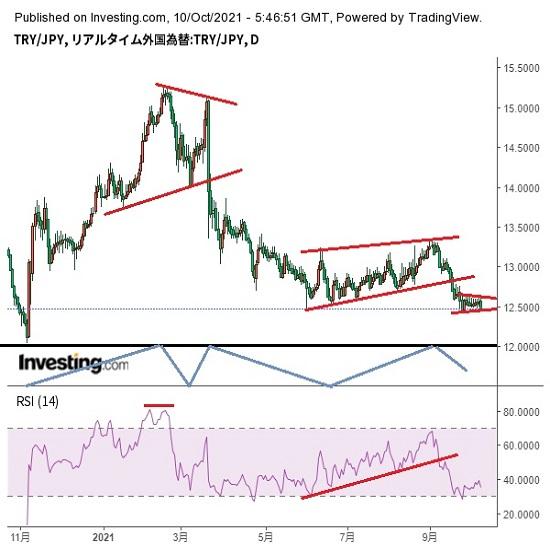 トルコリラ円見通し 対ドルでの史上最安値更新で9月27日安値割れへ余裕乏しい