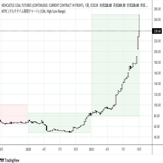 エネルギー価格高騰(2) 2枚目の画像