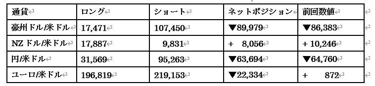主要通貨ポジション(単位:枚)(2021年10月5日現在の数値)