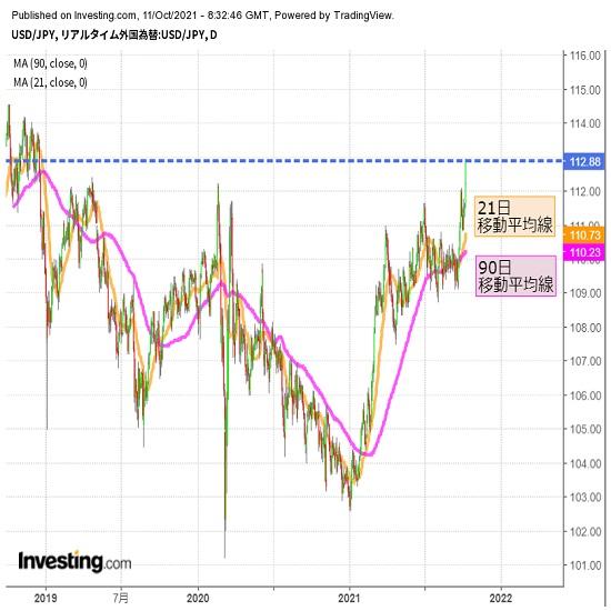 上昇スピード早いが、ドル高リスクは継続(10/11夕)