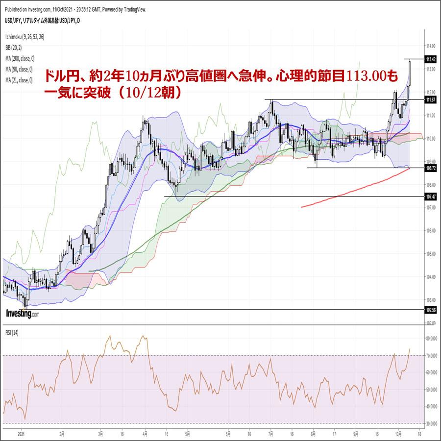 ドル円、約2年10ヵ月ぶり高値圏へ急伸。心理的節目113.00も一気に突破(10/12朝)