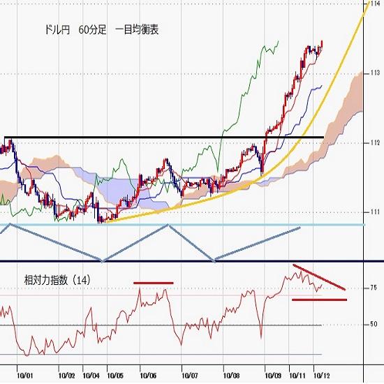 ドル円見通し 2月末から3月にかけての急騰並みに勢い付く(21/10/12)