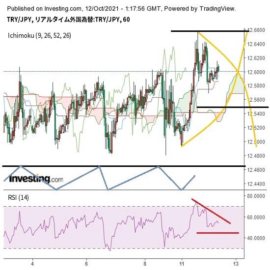 トルコリラ円見通し 対ドルで最安値更新も円の全面安で反発(21/10/12)
