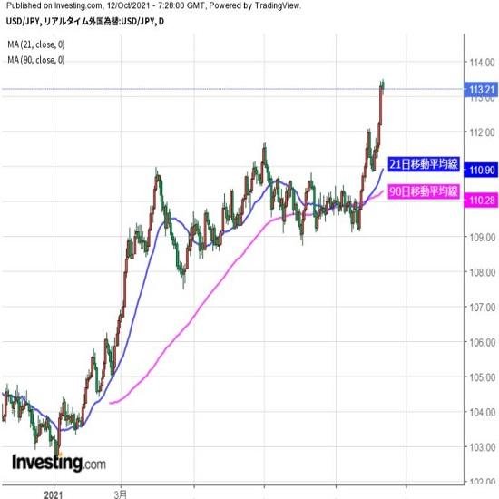 ドル高基調継続だが、調整の動きにも注意