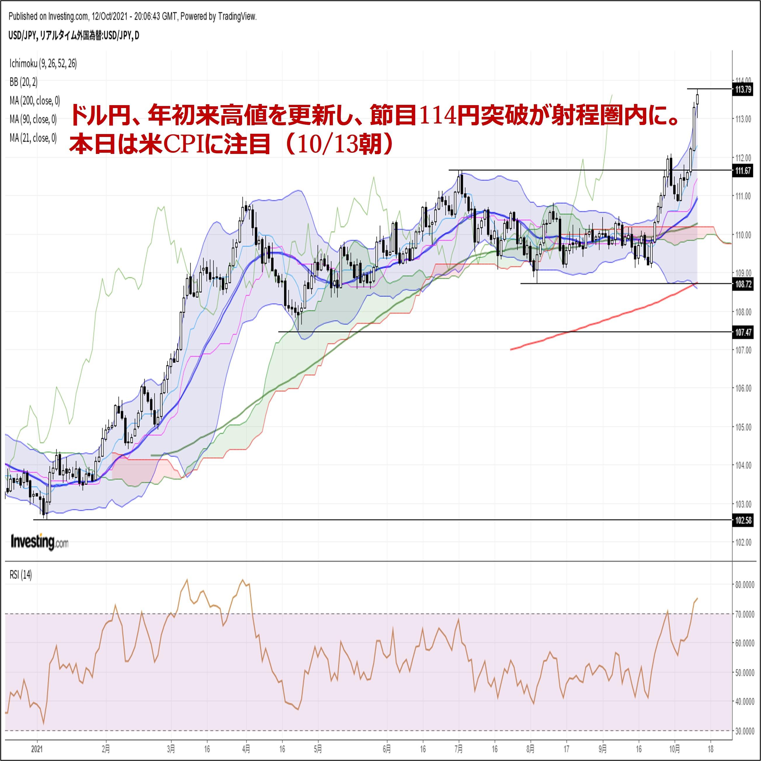ドル円、年初来高値を更新し、節目114円突破が射程圏内に。本日は米CPIに注目