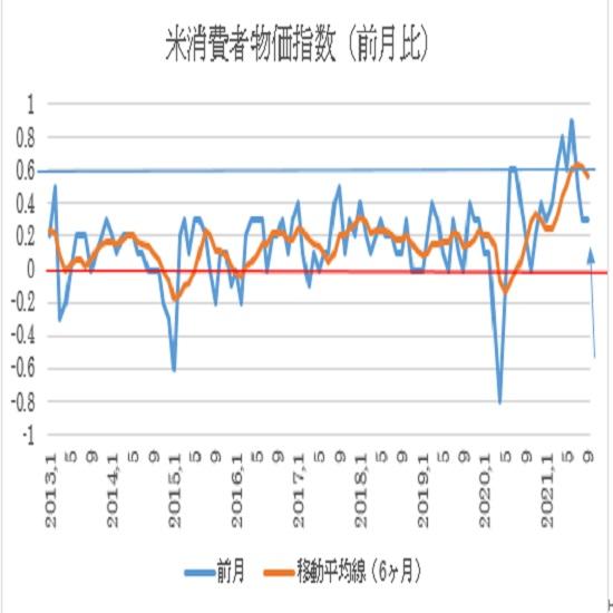 (1) 米国消費者物価指数(CPI)前月比ベース推移