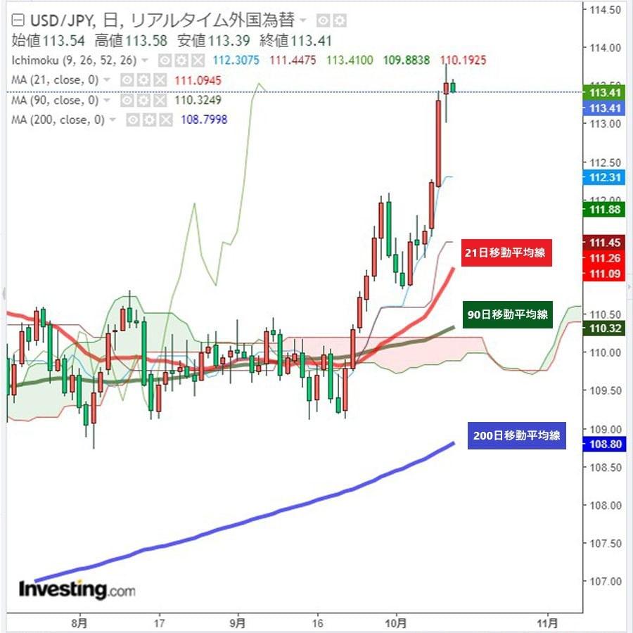 ドル円113円台前半、小幅に反落(10/13午前)