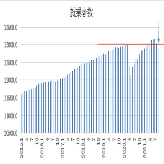 オーストラリア 9月失業率の予想(21/10/13)