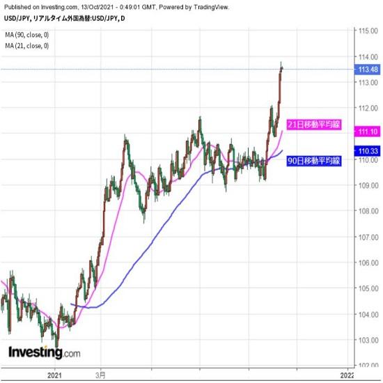 ドル高基調続くなか、米消費者物価に注目