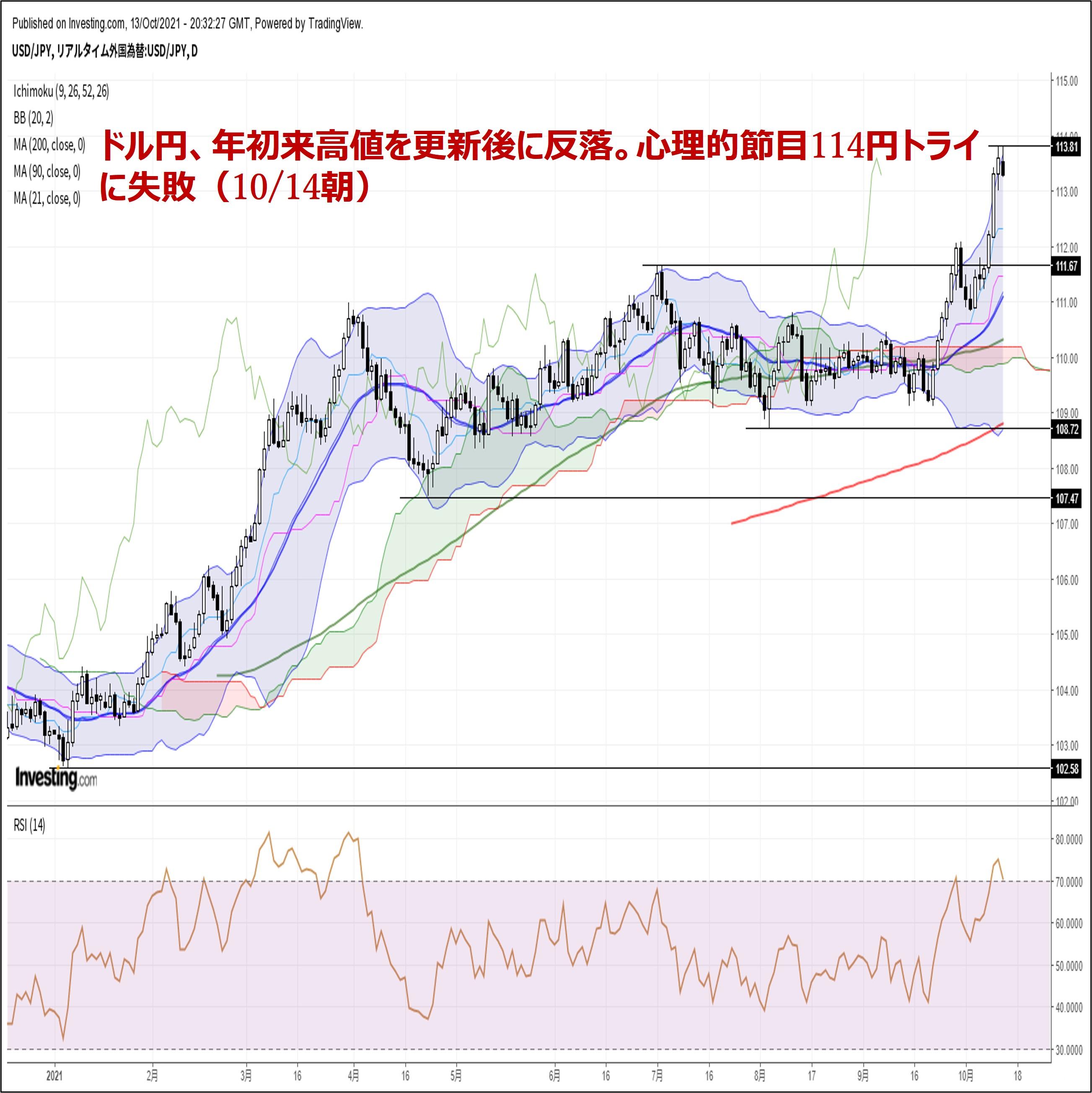 ドル円、年初来高値を更新後に反落。心理的節目114円トライに失敗