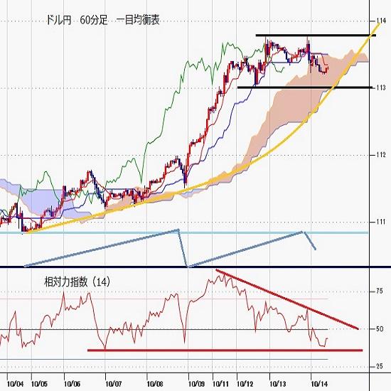 ドル円見通し 5連騰ならず、年初来高値更新するも114円手前で足踏み(21/10/14)