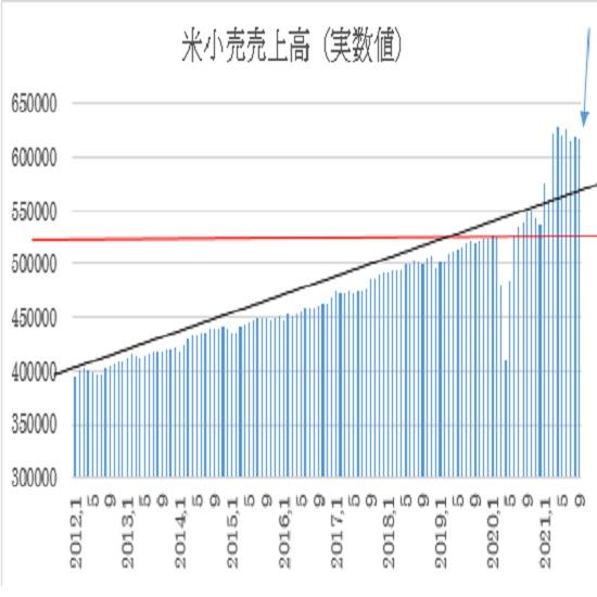 米9月小売売上高の予想(21/10/15)