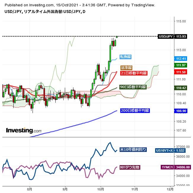 ドル円続伸、日米金利差拡大観測から114円台を試す動き (10/15午前)