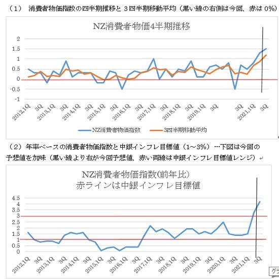 NZの2021年第3・四半期消費者物価指数の予想(21/10/15)