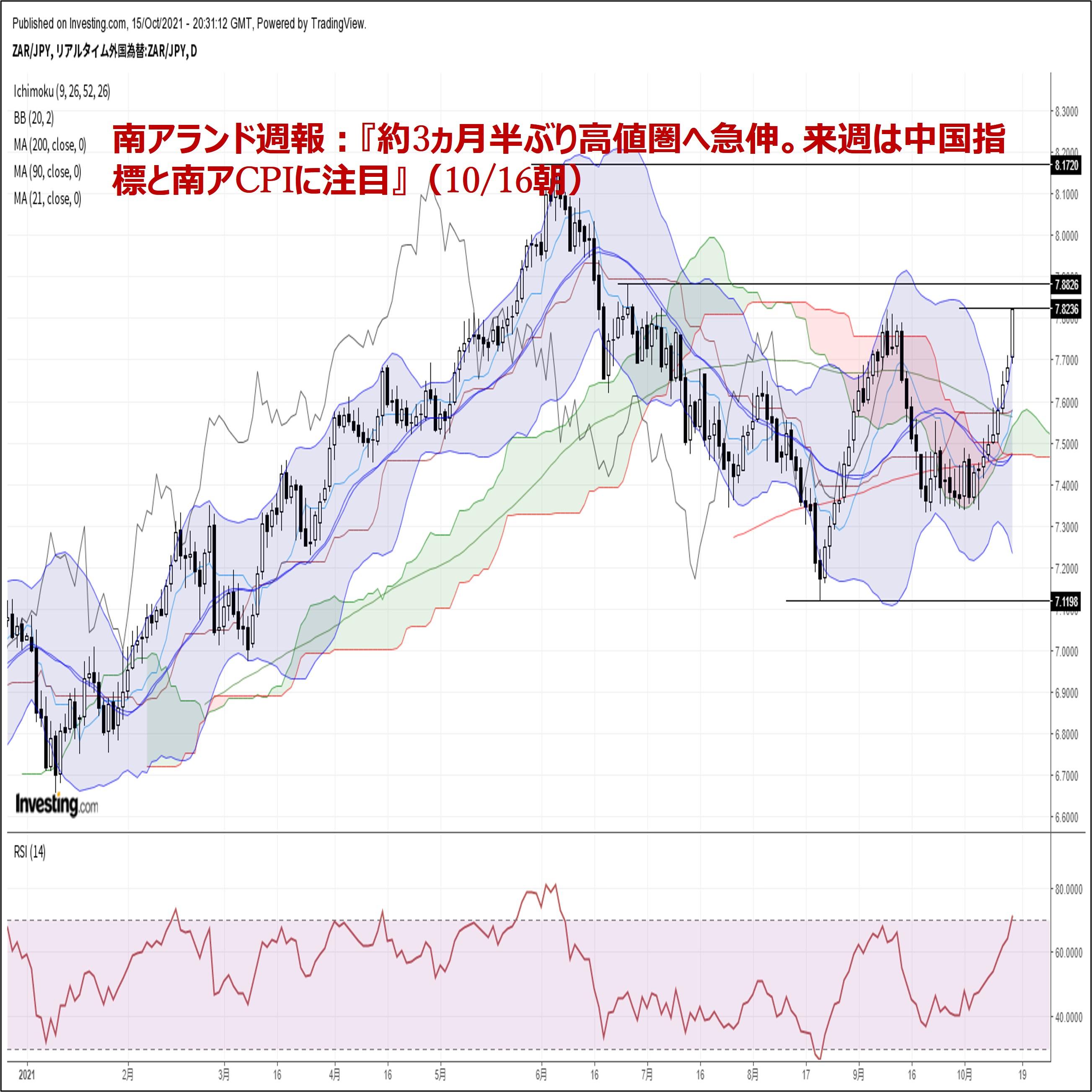 南アランド週報:『約3ヵ月半ぶり高値圏へ急伸。来週は中国指標と南アCPIに注目』(10/16朝)