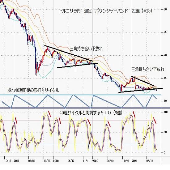 トルコリラ円見通し 持ち合い下放れ、4日連続陰線、対ドルでの史上最安値更新続く(21/10/18)