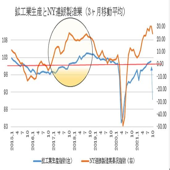 米9月鉱工業生産指数の予想(日本時間2021年10月18日22時15分発表予定)