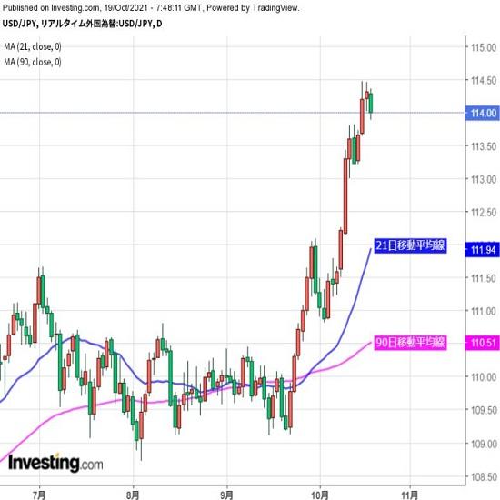 ドル高傾向継続だが、風向きの変化も(10/19夕)